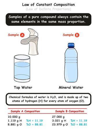 Diagramme infographique de la loi de composition constante avec exemple de deux échantillons d'eau différents montrant que les molécules d'eau sont identiques dans la même proportion de masse pour l'enseignement des sciences de la chimie