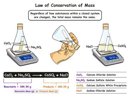 Diagramme infographique de la loi de conservation de la masse montrant une expérience de laboratoire entre des réactifs et des produits où la masse reste toujours la même pour l'enseignement des sciences de la chimie