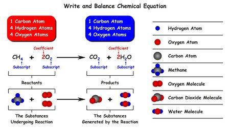 Escriba y equilibre el diagrama infográfico de la ecuación química con un ejemplo de reacción del metano con oxígeno como reactivos y el resultado del dióxido de carbono y el agua como productos para la educación en ciencias químicas. Ilustración de vector