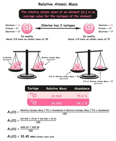Relative Atomic Mass infographic diagram with example of chlorine isotopes showing different in neutrons number abundance in reality formula and calculation for chemistry science education