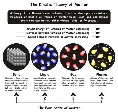 Das Infografik-Diagramm der kinetischen Theorie der Materie, das die Bewegung von festem flüssigem Gas in vier Zuständen sowie die Bewegung von Plasma und Partikeln und die Beziehung der Energiegeschwindigkeitsentfernung für den Chemie- und Physikunterricht zeigt Vektorgrafik