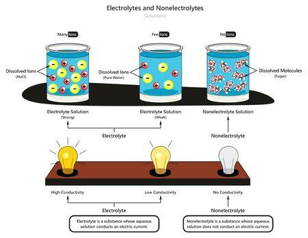 Diagrama infográfico de soluciones de electrolitos y no electrolitos que muestra el tipo de electrolitos débiles y fuertes, también la comparación de conductividad y sustancias disueltas para la educación en ciencias químicas