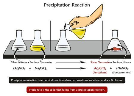 Diagrama infográfico de reacción de precipitación con ejemplo de mezcla de nitrato de plata con cromato de sodio formando cromato de plata y experimento de nitrato de sodio para la educación en ciencias químicas