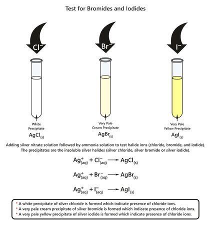 El diagrama infográfico de la prueba de bromuros y yoduros que muestra un experimento de laboratorio indica la presencia de iones de bromuro y yoduro de cloruro para la educación en ciencias químicas