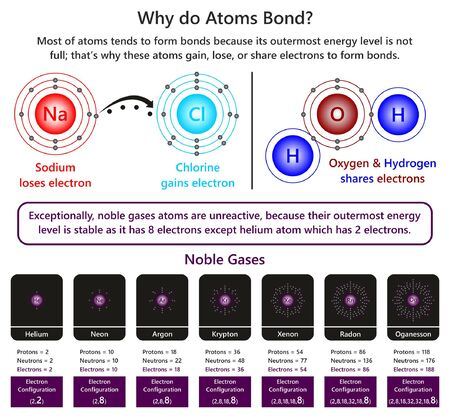 Why do Atoms Bond infographic diagram showing example of sodium and chlorine ions forming ionic bond also in water molecule oxygen and hydrogen forming covalent bond and nature of unreactive noble gases Illustration