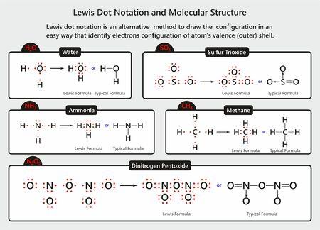 Infografik-Diagramm Lewis-Punkt-Notation und Molekülstruktur mit Beispielen für Wasser-Ammoniak-Methan-Schwefeltrioxid- und Distickstoffpentoxidmoleküle für den Chemieunterricht Vektorgrafik
