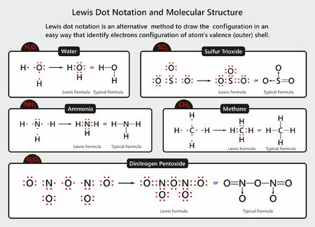Lewis Dot Notation and Molecular Structure infographic diagram with examples of water ammonia methane sulfur trioxide and dinitrogen pentoxide molecules for chemistry science education