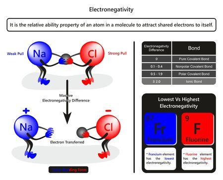 Diagrama infográfico de electronegatividad con un ejemplo de cloruro de sodio que muestra cómo el átomo de cloro extrae la tabla de electrones relacionada con la formación de enlaces debido a la diferencia de electronegatividad para la educación química