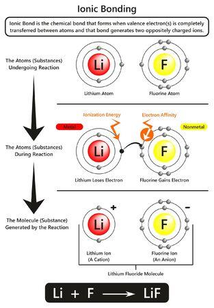 Diagrama infográfico de enlace iónico con ejemplo de enlace iónico entre átomos de litio y flúor que muestra la energía de ionización y la afinidad electrónica para la educación en ciencias químicas