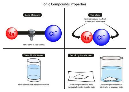 Diagrama infográfico de propiedades de compuestos iónicos que incluye la fuerza de unión, la solubilidad obtenida en agua y conducción de electricidad para la educación en ciencias químicas