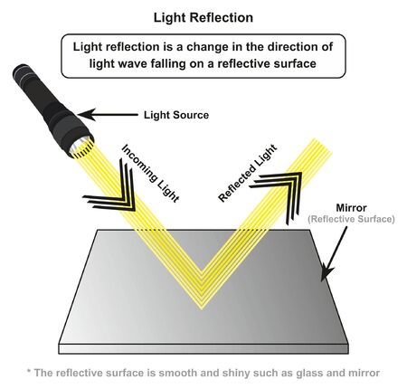 Light Reflection infographic diagram with example of light source where incoming rays reflected on a smooth shiny mirror surface for physics science education