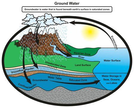 Diagramma infografico delle acque sotterranee che mostra il ciclo dell'acqua e come viene immagazzinato in zone sature dello strato terrestre in una falda acquifera confinata che mostra anche la falda freatica per l'educazione scientifica geologica