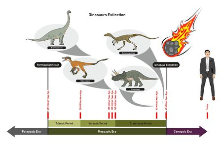 Dinosaurs Extinction infographic diagram showing paleozoic mesozoic cenozoic eras and dinosaurs periods including triassic jurassic cretaceous million years ago for geology science education 일러스트
