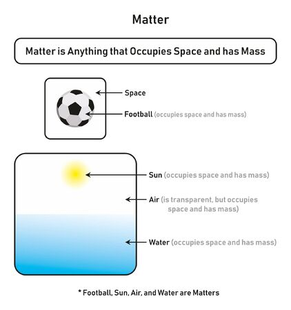Matter infographic diagram showing how it occupies space and has mass with examples of football sun air and water for physics science education
