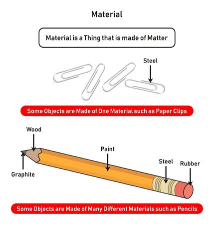 Material infographic diagram showing how it is made of matter with examples of objects made of one or many different materials such as paper clips and pencils for physics science education