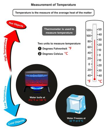 Measurement of Temperature infographic diagram showing hot and cold objects a thermometer in degrees fahrenheit and celsius also boiling and freezing point of water for physics science education Illustration