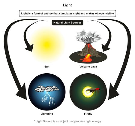 Light infographic diagram showing how this form of energy stimulates sight and makes objects visible and natural light sources with examples of sun volcano lava lightning for physics science education Imagens - 130476333