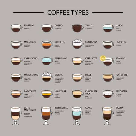 Set of coffee types menu. Espresso based coffee drink recipes. Infographic of coffee types and their preparation.