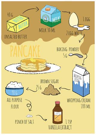 extract: Pancake Illustration