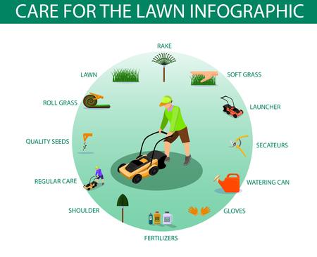 Plakat napisany Pielęgnacja trawnika Infografika. Sprzęt do strzyżenia w domu do pielęgnacji trawy: grabie, wyrzutnia, sekatory, konewka, goździki, nawozy, łopatka, regularna pielęgnacja, wysokiej jakości nasiona, rolka trawy. Ilustracje wektorowe