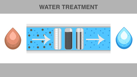 Water Treatment Web Banner Flat Vector Template. Potable Filtered and Tap Water Drops Cartoon Illustration. Dirty and Pure Drinkable Liquid. Reverse Osmosis System. Filter Cartridges in Cut