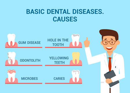 Basic Dental Diseases Flat Vector Banner Concept. Cheerful Dentist in White Coat Cartoon Character. Orthodontic Problems Info Poster with Typography. Hole in Tooth, Caries, Odontolith, Yellowing Teeth