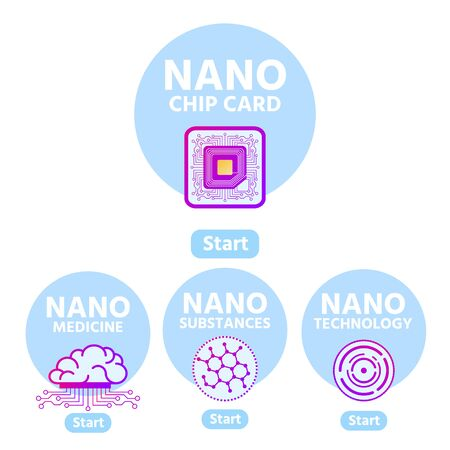 Main Components for Nano Chip Card Development Flat Banner with Start Button. Nanomedicine, Nanotechnology, Nanosubstances Vector Icons. Scientific Research and Improvement Illustration
