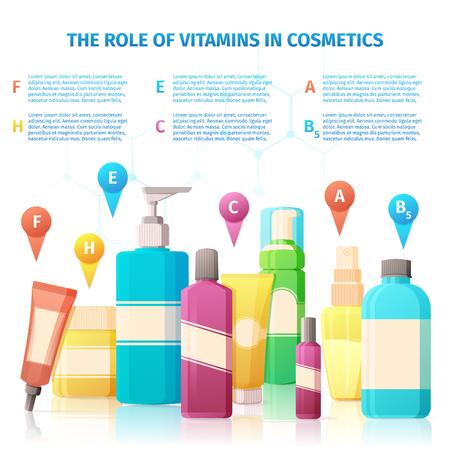 productos quimicos: folletos, carteles diseño de la plantilla con la infografía sobre las vitaminas en los cosméticos de farmacia. cosmética médica para el cuidado de la piel Vectores