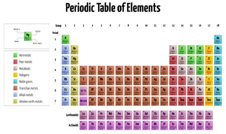 atomique: illustration d�taill�e du tableau p�riodique des �l�ments