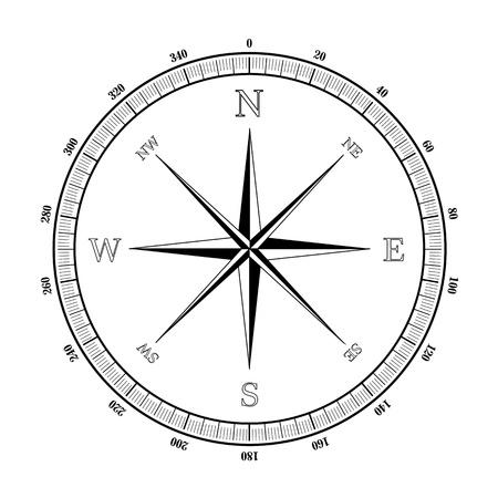 kompassrose: Darstellung einer Windrose