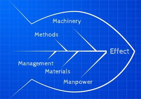 improving: detailed illustration of an ishikawa fishbone diagram on blueprint pattern Illustration