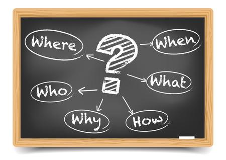 question mark: Wo, Wann, Was, Wer, Warum, Wie mit Kreide auf Tafel geschrieben, inklusive Verlaufsgitter Illustration