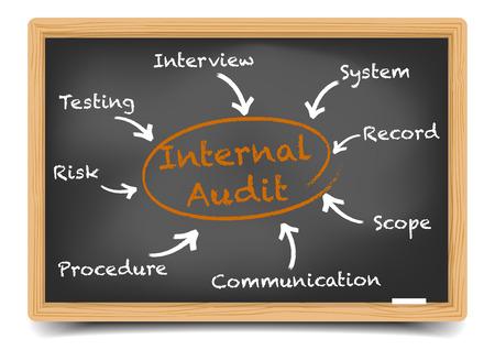 gedetailleerde illustratie van een bord met Internal Audit proces cirkel, eps10 vector, verloopnet opgenomen