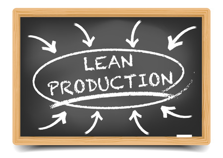lean: detailed illustration of a blackboard with a Lean Production focus sketch,   vector, gradient mesh included Illustration