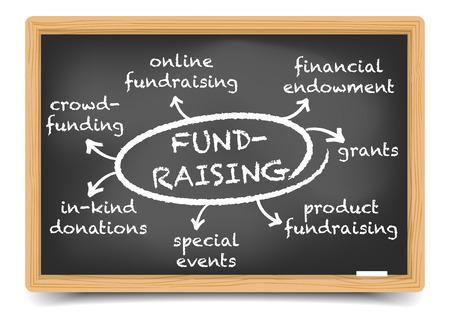 Szczegółowa ilustracja tablica z Mapą umysłu Fundraising, siatki gradientu zawarte Ilustracje wektorowe