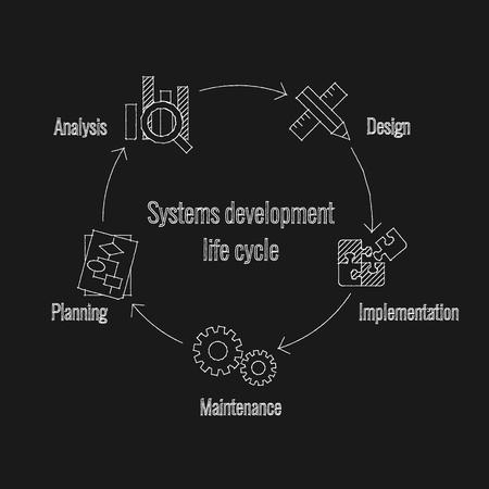 system development: Vector  illustration of system development life cycle Illustration