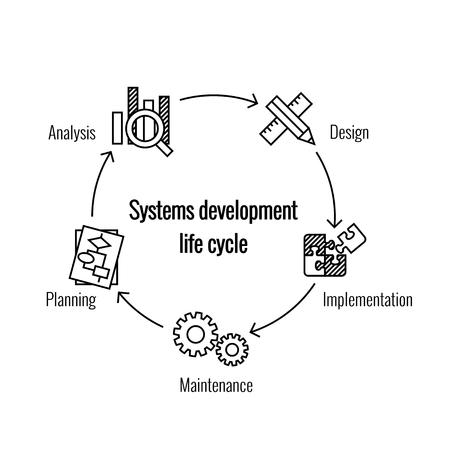 Vector illustratie van het systeem ontwikkeling levenscyclus Stock Illustratie