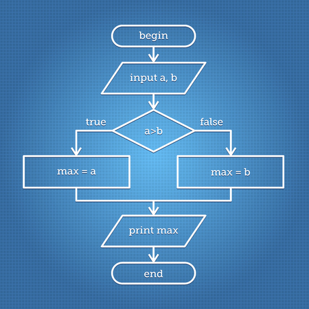 algorithm: Flowchart on the blue paper containing simple algorithm
