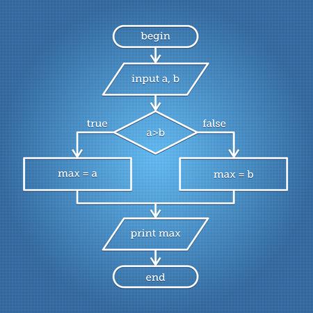 algorithm: Flowchart on the blue paper containing simple algorithm