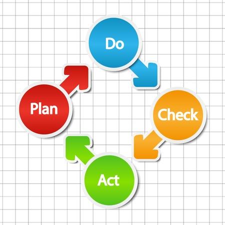management qualit�: Plan Do Check mod�le de loi
