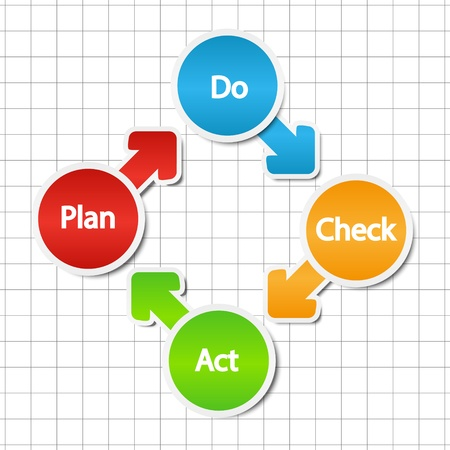sistema de control: Plan Do Check modelo acto Vectores