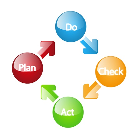 pdca: Plan do check act glossy model
