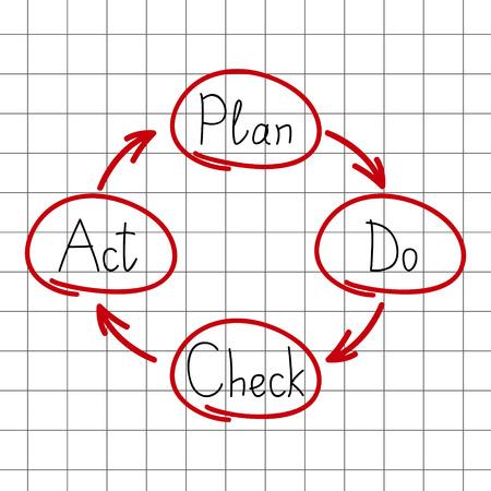 plan do check act: Plan Do Check Act model