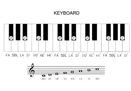 re do: gamma and solfeggio Keyboard
