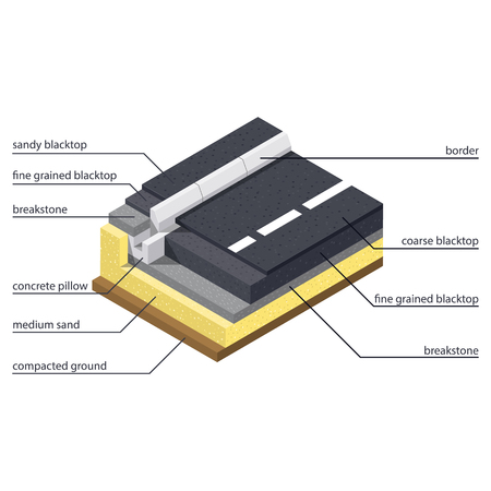 carriageway: Asphalt paving technology on the road and sidewalk isometric design, vector graphic illustration