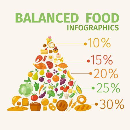 Vector poster with healthy food infographic pyramid. Vektorové ilustrace