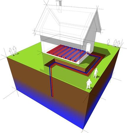 Pompe à chaleur Schéma pompe à chaleur géothermique combinés sous chauffage au sol basse température de chauffage du système
