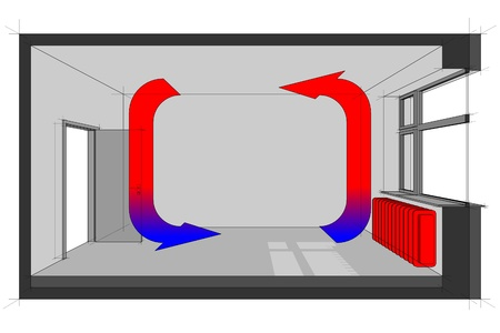 Diagram of a radiator heated room with heat distribution   Illustration