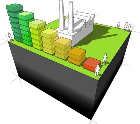 diagram van een fabriek met energielabel staafdiagram