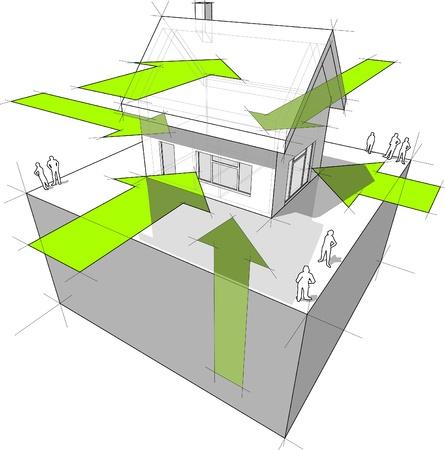 Diagram van een vrijstaand huis met de wegen waar de warmte-energie isreceived door de bouw